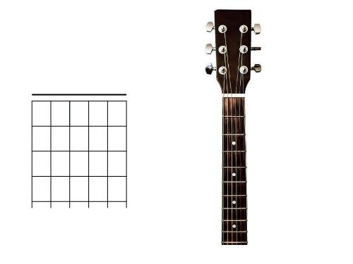 Correspondance entre diagramme d'accord et manche de guitare