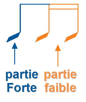 Parties fortes et faibles du temps (exemple 2)